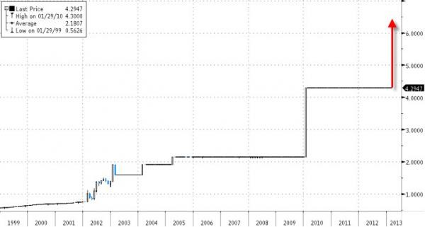 venezuelan bolivar devaluation chart