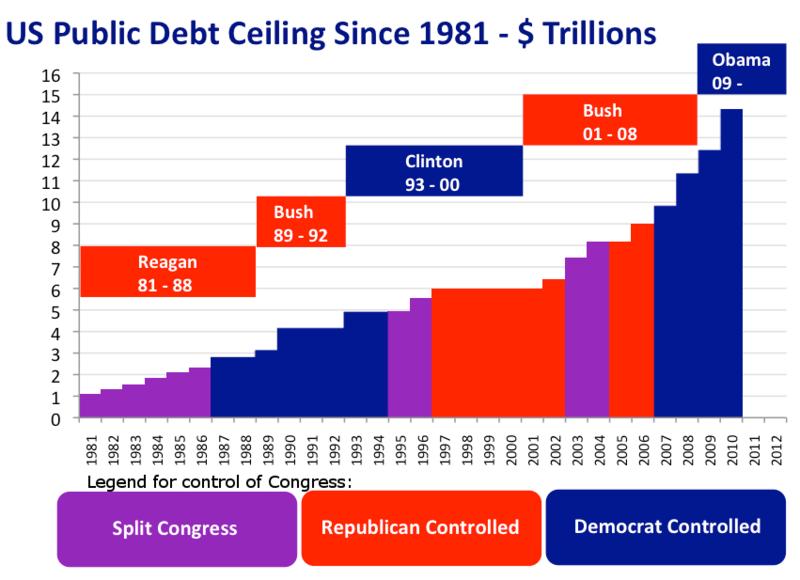 US public debt ceiling