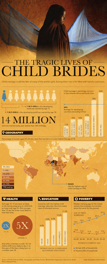 Child Marriage world map