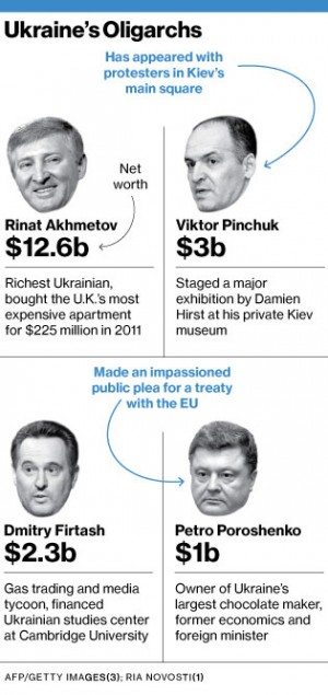 Ukrainian Tycoons