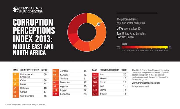 corruption index 2013