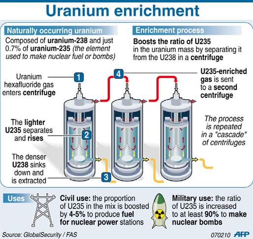 uranium enrichment diagram
