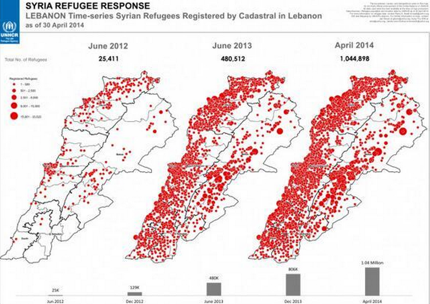Syrian refugees will be a third of Lebanon's population in 2014