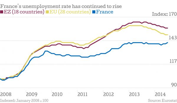 France unemployment rises
