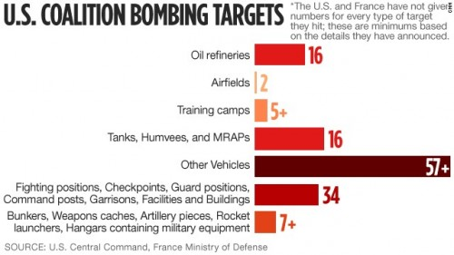 ISIS targets hit by coalition