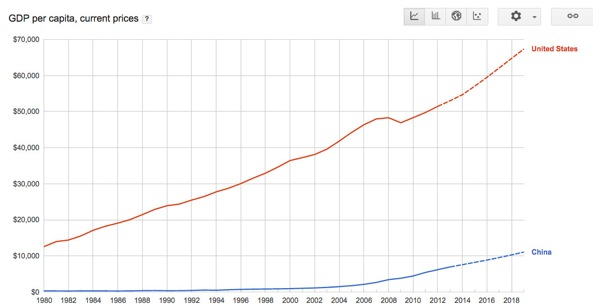 china vs us economy Ver vídeo china has surpassed the us in terms of gdp based on purchasing power parity (ppp), becoming the largest in the world by.