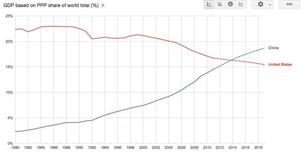 china vs us economy essay