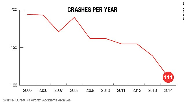 Amount Of Car Accidents Per Year