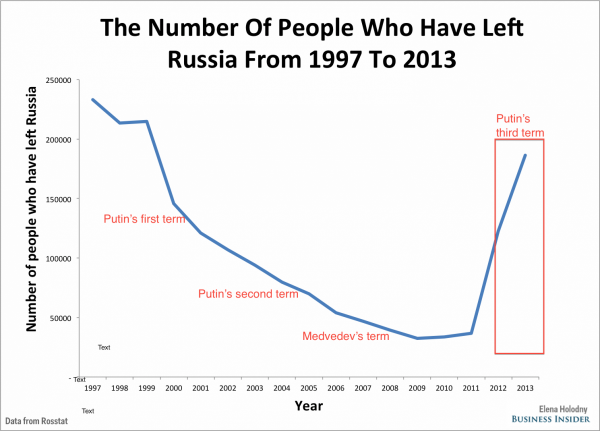 number of people who  left russia