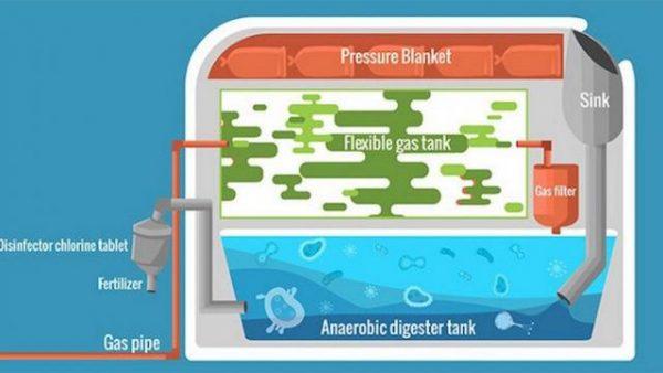 The inner workings of the Homebiogas machine