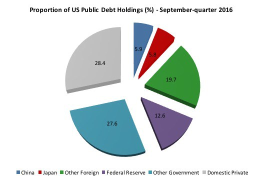 us_public_debt_-holdings