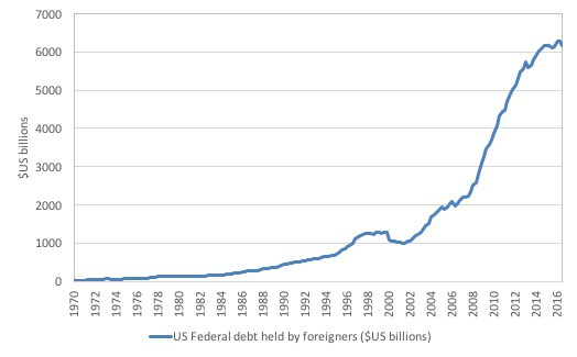 us_total-federal_debt_held_foreigners
