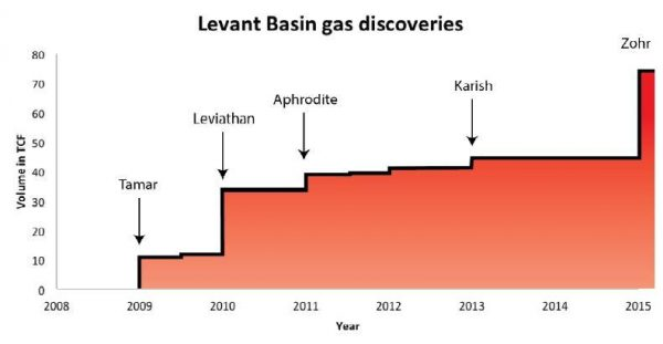 levant gas discoveries