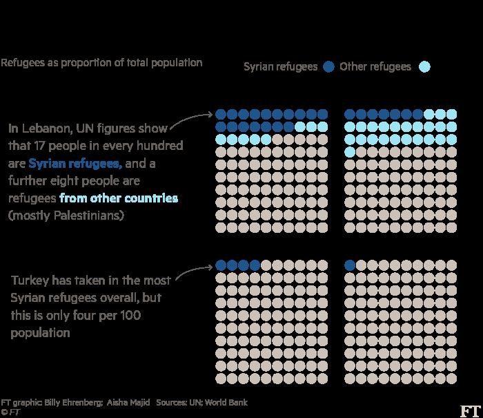 Lebanon per capita refugees