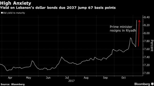lebanon bonds