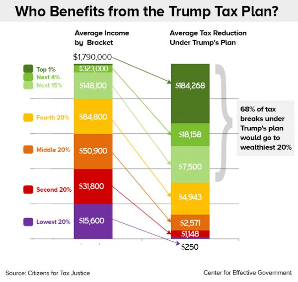 Trump's tax plan who-benefits most