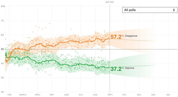 How unpopular is Donald Trump? An updating calculation of the president's approval rating, accounting for each poll's quality, recency, sample size and partisan lean