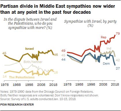 US views of Israel