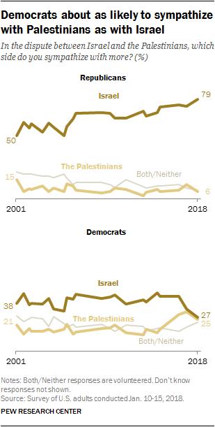 democrats republicans views of Isarel Palestinians