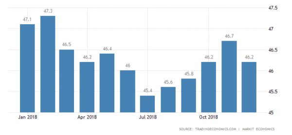 The BLOM Lebanon PMI dropped to 46.2 in December 2018 from 46.7 in the prior month. The reading pointed to a faster deterioration in the Lebanese private sector, marking the sixty-sixth consecutive month of contraction