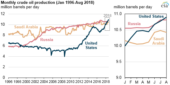 Source: U.S. Energy Information Administration, Short-Term Energy Outlook Note: Production for the United States and Russia includes crude oil and condensate. The total for Saudi Arabia includes only crude oil; EIA estimates that crude oil and condensate production in Saudi Arabia averaged 10.5 million b/d in August 2018.