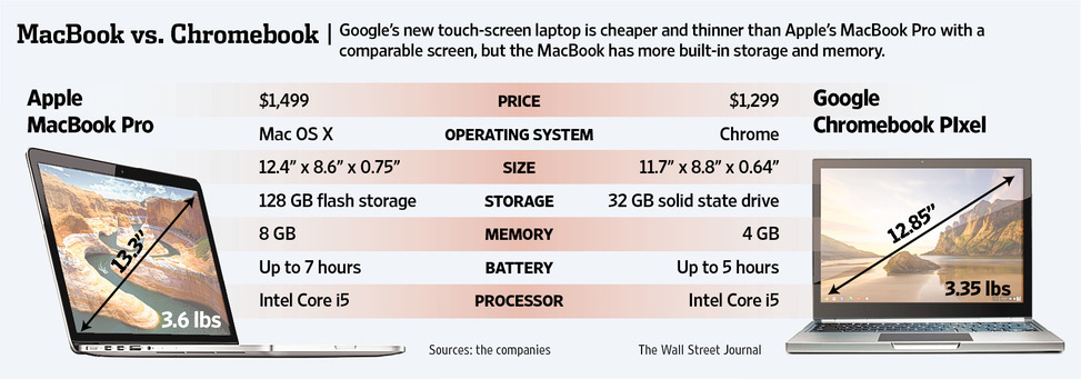 apple macbook  vs Google pixel