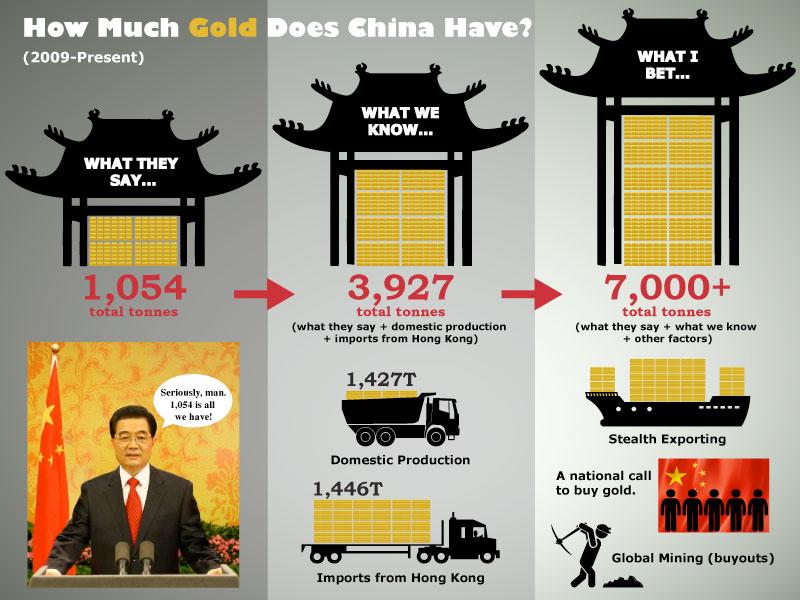 china's gold