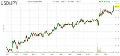 dollar yen exchange chart