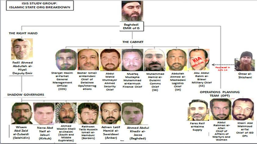 ISIS-Org-Chart