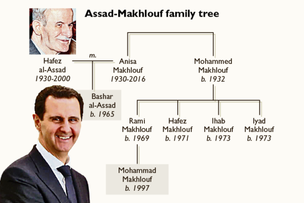 assad makhlouf family tree